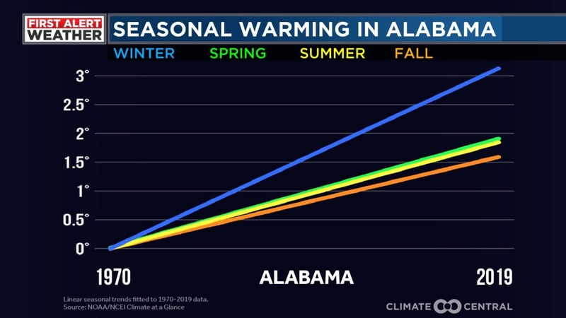 Winter is the fastest warming season for Alabama with temperatures over 3°F above average.
