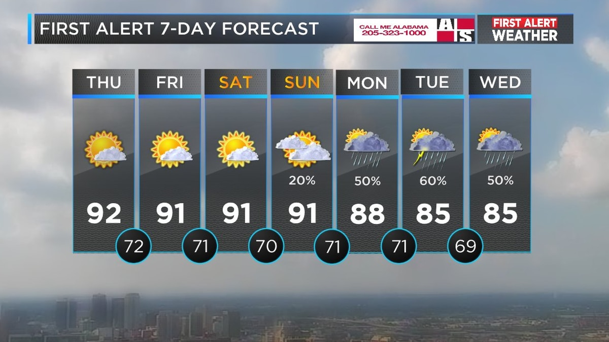 Mickey's forecast for July 26 (Source: WBRC Weather)