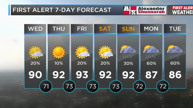 Mickey's forecast for Wednesday July 25 (Source: WBRC Weather)