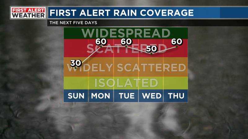 FIRST ALERT rain coverage