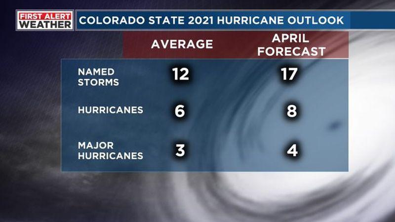2021 Hurricane Outlook.