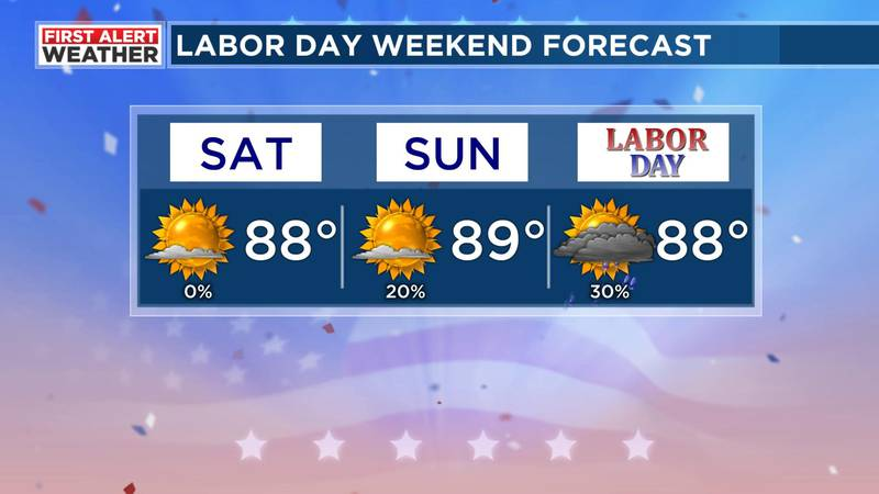 Labor Day weekend forecast.