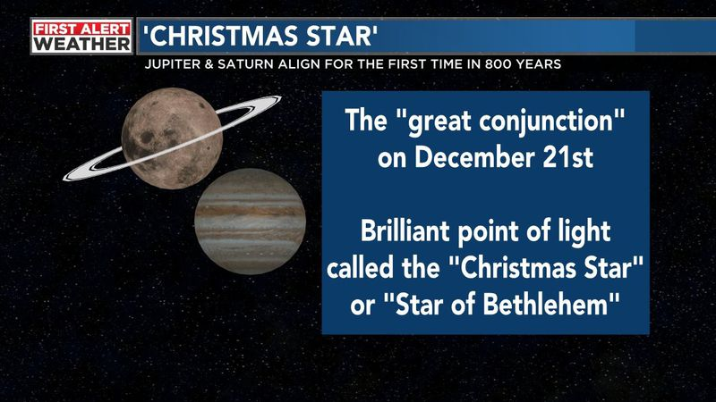 For the first time in 800 years, Jupiter and Saturn align and will look like one star