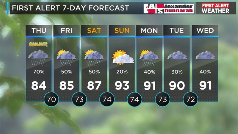 Mickey's forecast for June 21 (Source: WBRC Weather)