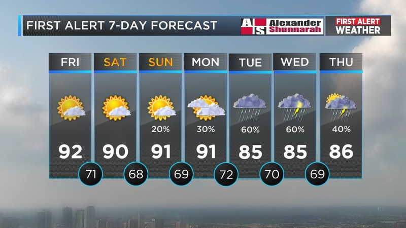 Mickey's forecast for July 27 (Source: WBRC Weather)