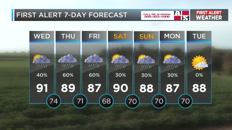 Mickey's forecast for August 8, 2018 (Source: WBRC Weather)
