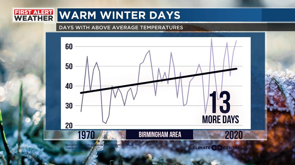 Birmingham has seen 13 more days with temperatures above average since 1970.