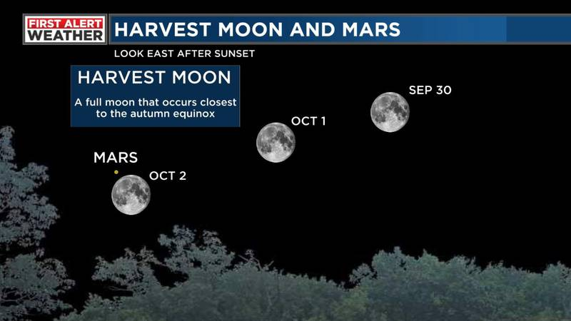 We get the opportunity to see two full moons during the month of October!