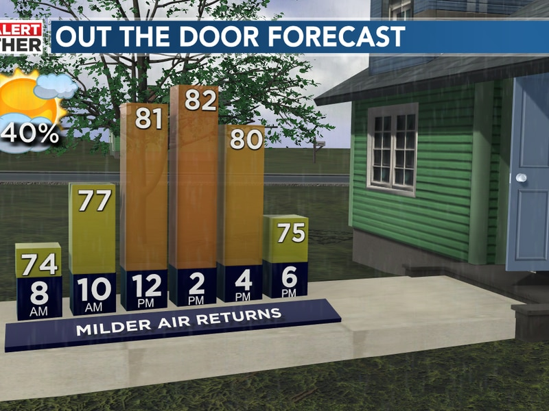 High temperatures will be in the 85–87-degree range, several degrees below normal highs for...