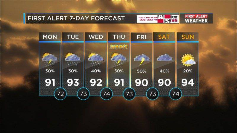 (Source: WBRC weather)