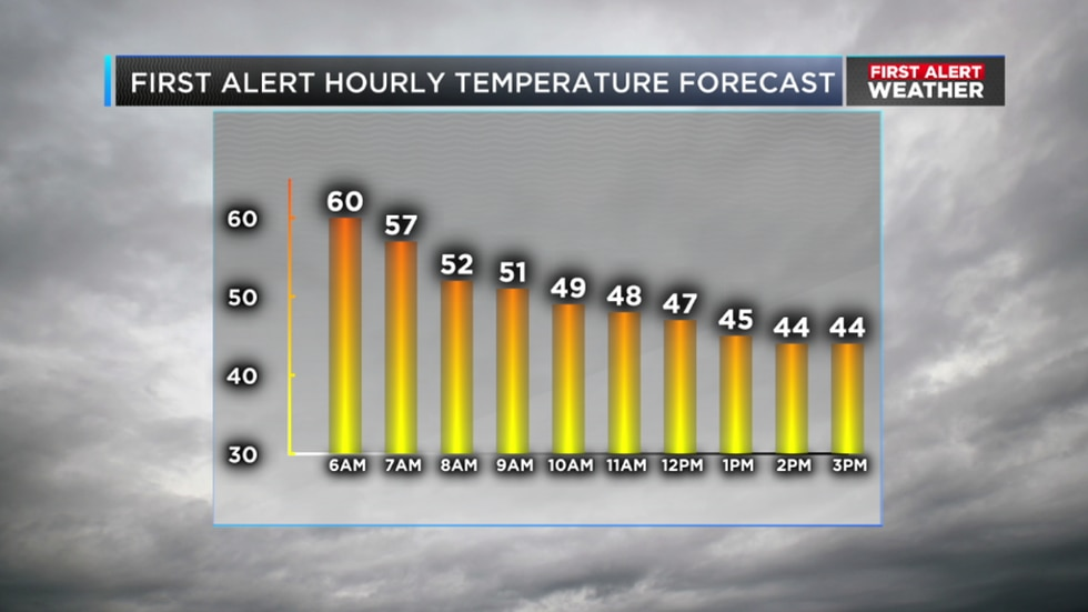 Our high temperature will occur early Friday morning. We'll cool from the upper 50s to the mid...