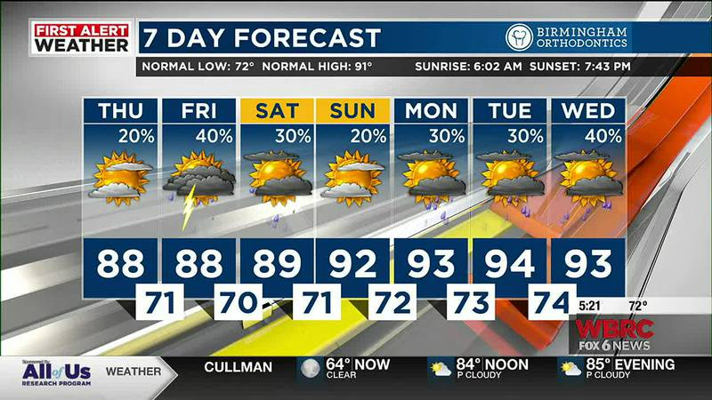 Mickey has your forecast for Thursday, August 5