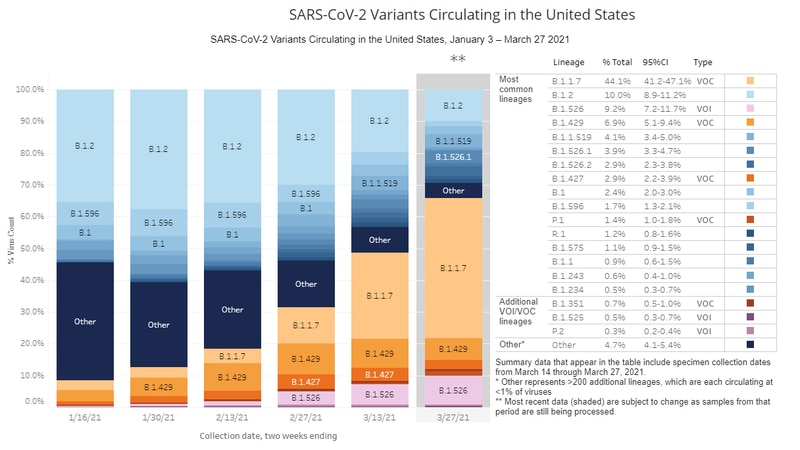 SARS-CoV-2 variants in the US (Credit: The CDC)