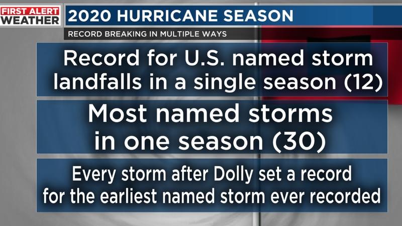 Record breaking Atlantic hurricane season wraps up Monday