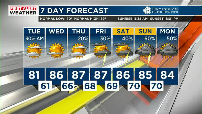 Mickey has your forecast for Tuesday, June 22