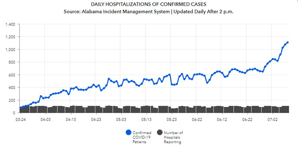 Daily hospitalizations of confirmed cases