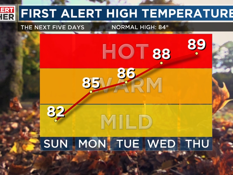 FIRST ALERT for building heat and dry weather this week