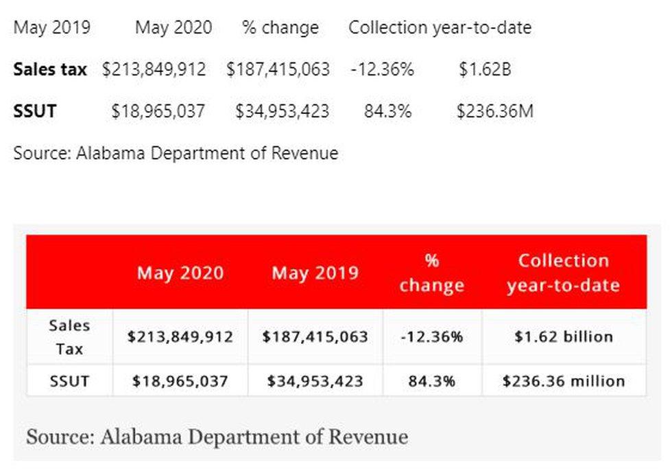 Sales tax changes