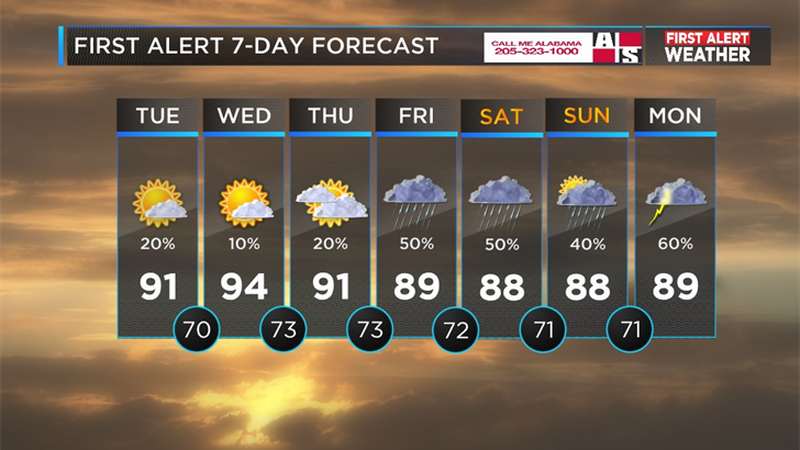 Mickey's Forecast for Tuesday, August 14 (Source: WBRC Weather)