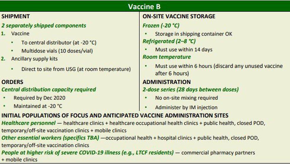 Vaccine B - CDC assumptions