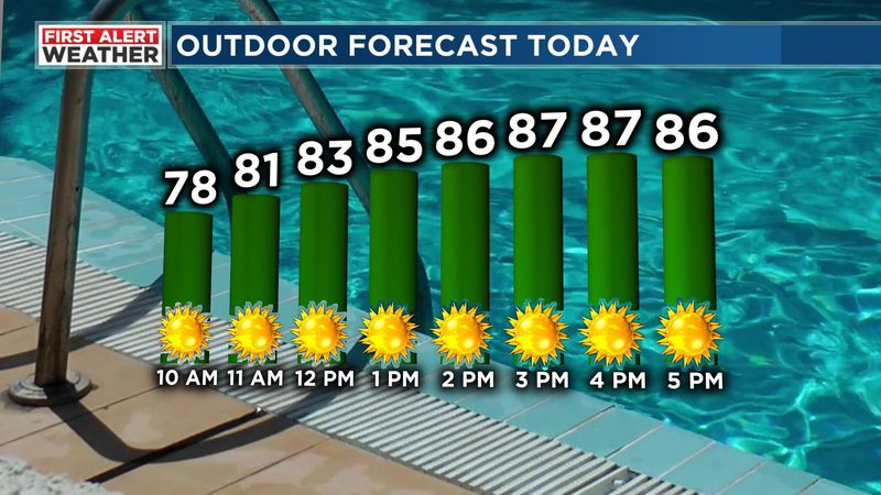 Plan for a mostly sunny sky today with high temperatures in the mid to upper 80s.