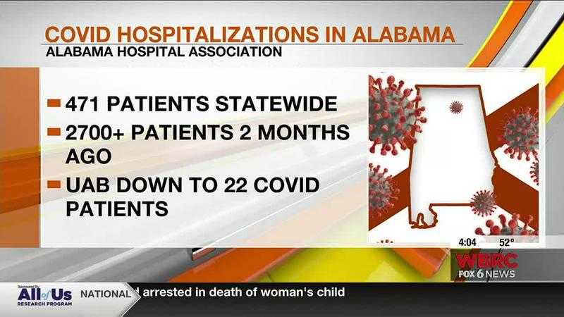Alabama COVID hospitalizations dips below 500