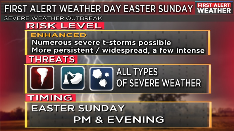 First Alert Weather Day Sunday.