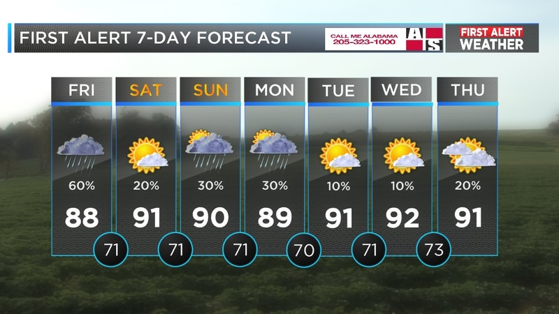 Mickey's forecast for August 10, 2018 (Source: WBRC Weather)